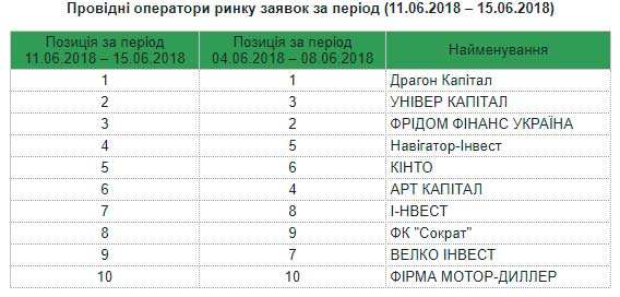Таблица с лидерами торгов на УБ
