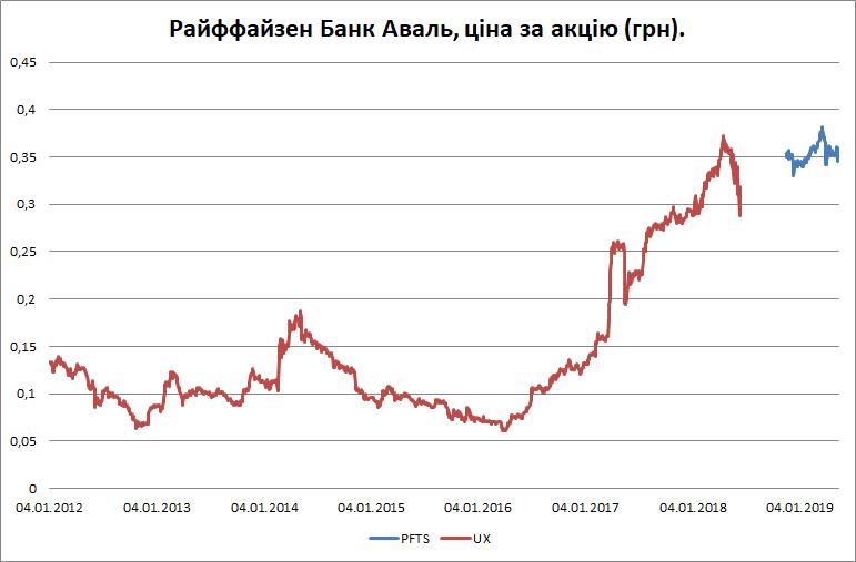 Стоимость акций банка Аваль