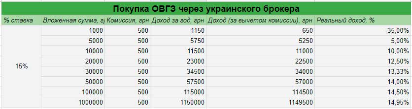 Инвестирование в ОВГЗ через украинского брокера