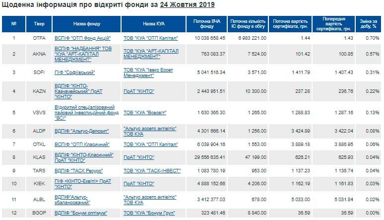 Цены на сертификаты инвестиционных фондов