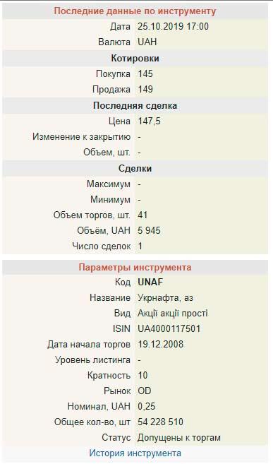Стоимость одной акции компании Укрнафта