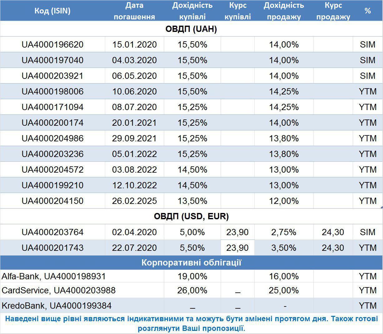 Цена спроса и предложения по облигациям