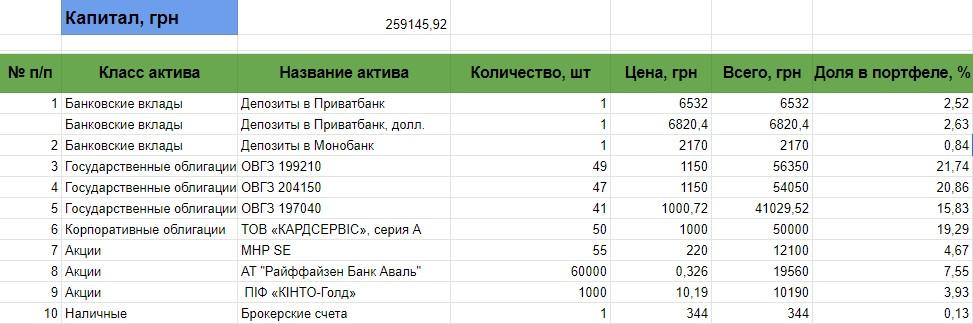 Украинский портфель