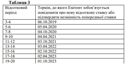 Таблица с датами уведомления о новой ставке