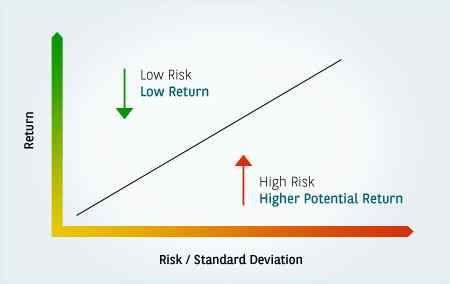 Кривая риска и вознаграждения