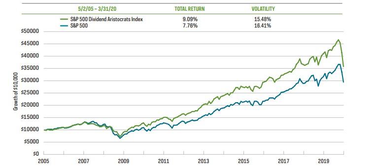 Доходность дивидендных аристократов и S&P500