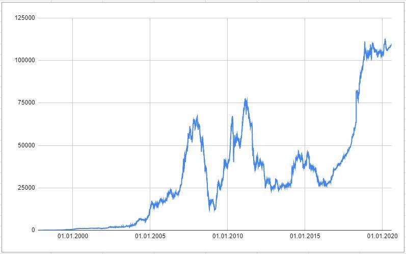 Изменение капитала Ивана за 1997-2020