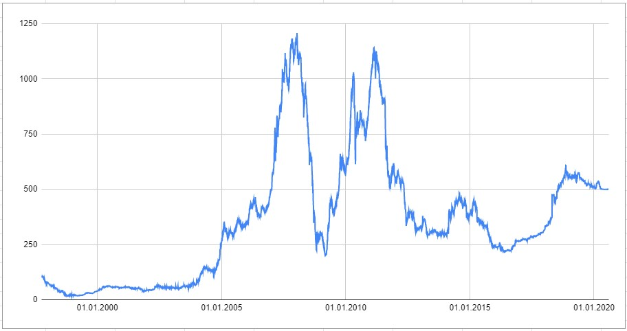 Индекс украинских акций 1997-2020
