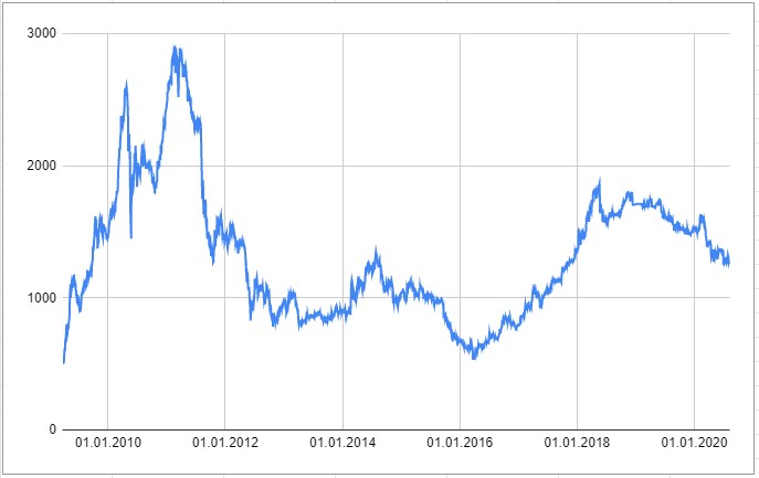 Индекс Украинской биржи 2009-2020