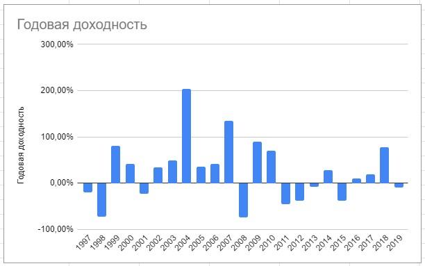 График доходности украинских акций по годам