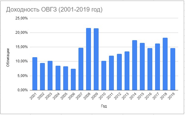 Доходность ОВГЗ 2001-2019 год