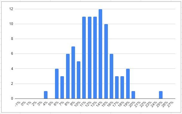 Нормальное распределение доходности рынка ОВГЗ