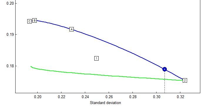 эффективное распределение золото и портфель 50/50