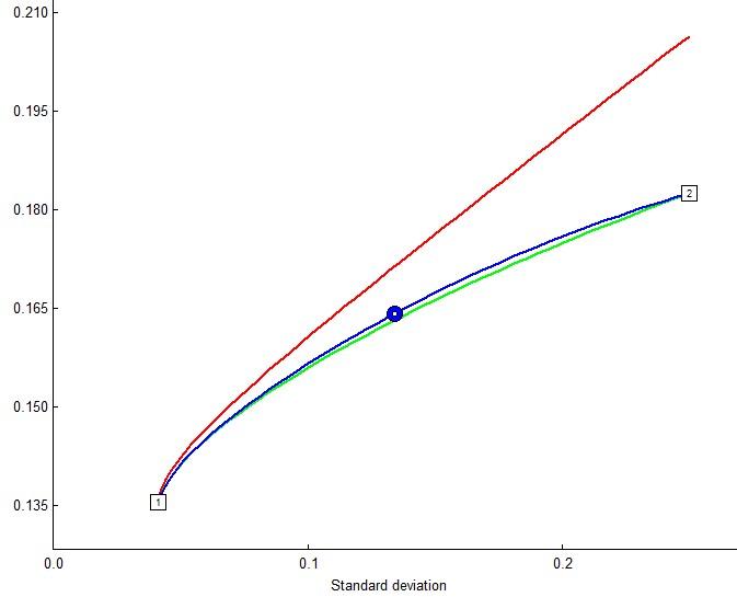 Эффективное распределение между золотом и облигациями