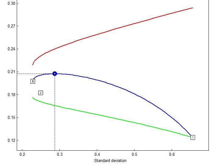 Эффективное распределение между акциями и золом