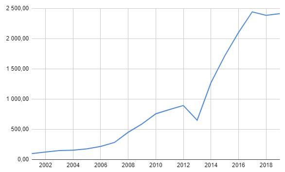 100 гривен инвестированные в золото в 2001-2019