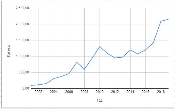 Доходность портфеля 50% акций и 50% облигаций