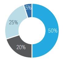 Charles Schwab: анкета профиля инвестора