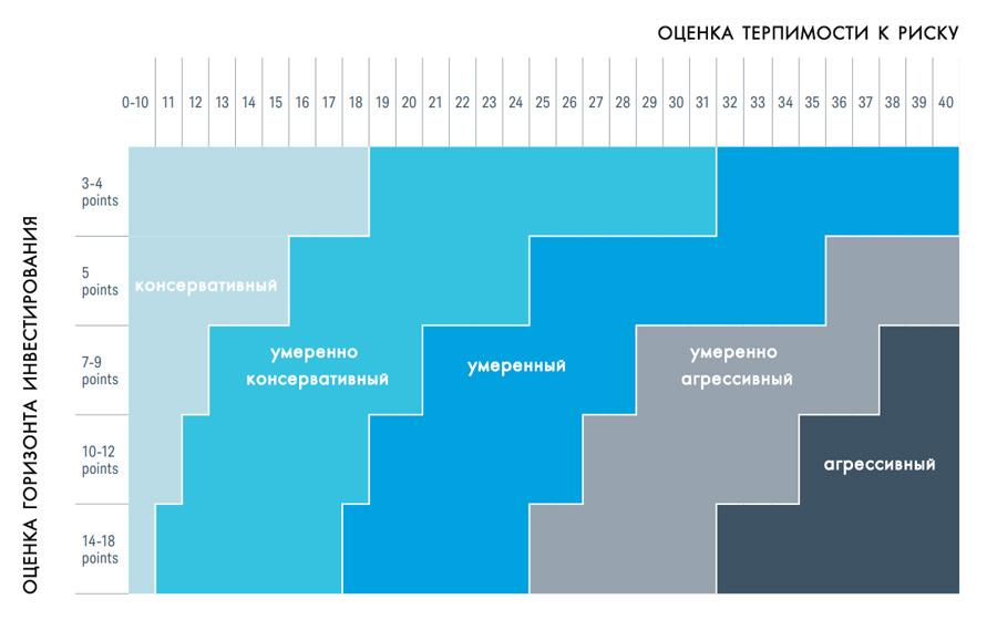 схема определения профиля инвестора