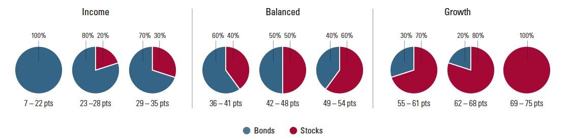Целевое распределение активов
